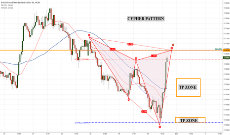 GBPNZD: GBPNZD Cypher pattern set up