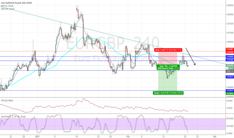 EURGBP: Mid term EURGBP is weakening Target 0.8383