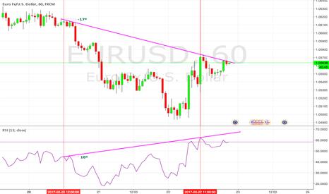 EURUSD: Hidden Bearish  Divergence observed on EURUSD hourly chart.
