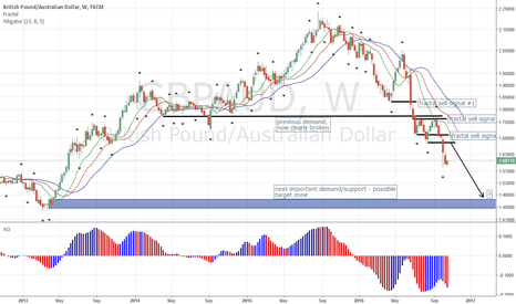 GBPAUD: GBP FX Pairs in most Beautiful Downtrend