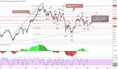 GER30: GER30 - Short Term Trade - Potential Long Opportunity