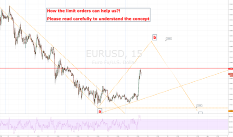 EURUSD: EURUSD has a new trough (Using limit orders)