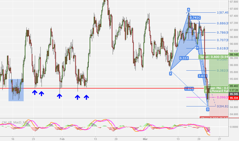 AUDJPY: CRAB PATTERN WITH SUPPORT