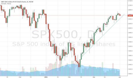 SPX500: s&p 500 - sell breakout