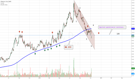 Z: Strong resistance.