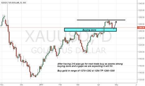 XAUUSD: Gold buy advice on strong support zone