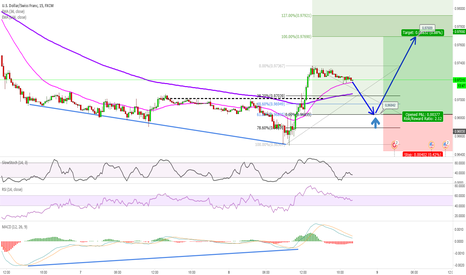 USDCHF: USDCHF 15m - MACD Positive Divergence