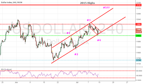USDOLLAR: Elliott Wave Channel.. Carving out Wave 5?