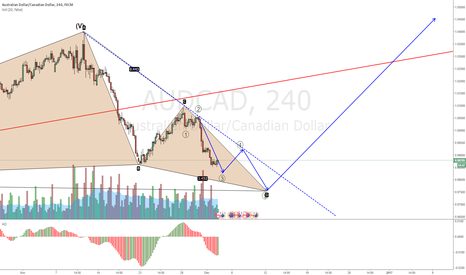 AUDCAD: AUDCAD Long SETUP at the break of the blue dashed