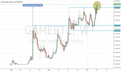 GAMEBTC: Game Weekly New ATH