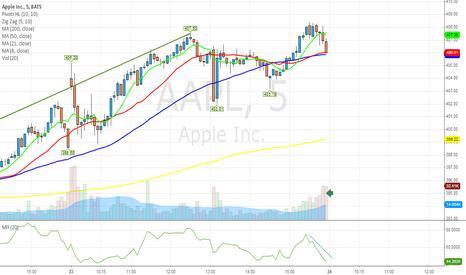AAPL: $AAPL most ppl sold in last 30 mins... vol was high...