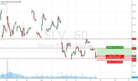 SLV: Bounce off major support for Silver