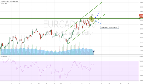 EURCAD: 2014 High broken, Highest since 2009 EURCAD