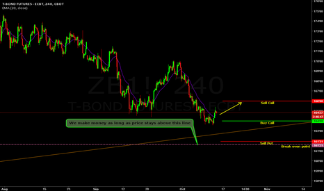 ZB1!: SuperBull play on Bonds