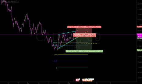 CADJPY: Re entry