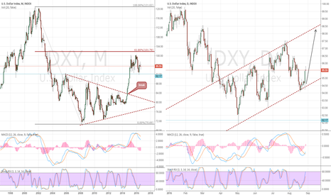 DXY: DXY USD Month compare day