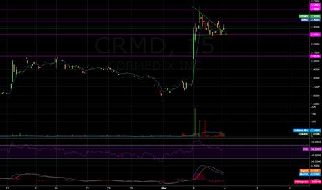CRMD: CRMD Bull