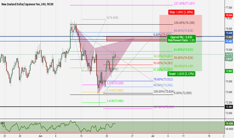 NZDJPY: A good short trade