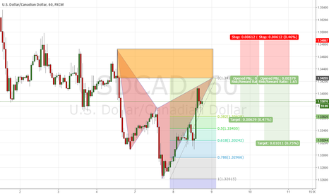 USDCAD: bearish cypher potential