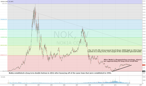 NOK: Nokia Approaches Long Term Trend Line Following Margin Erosion
