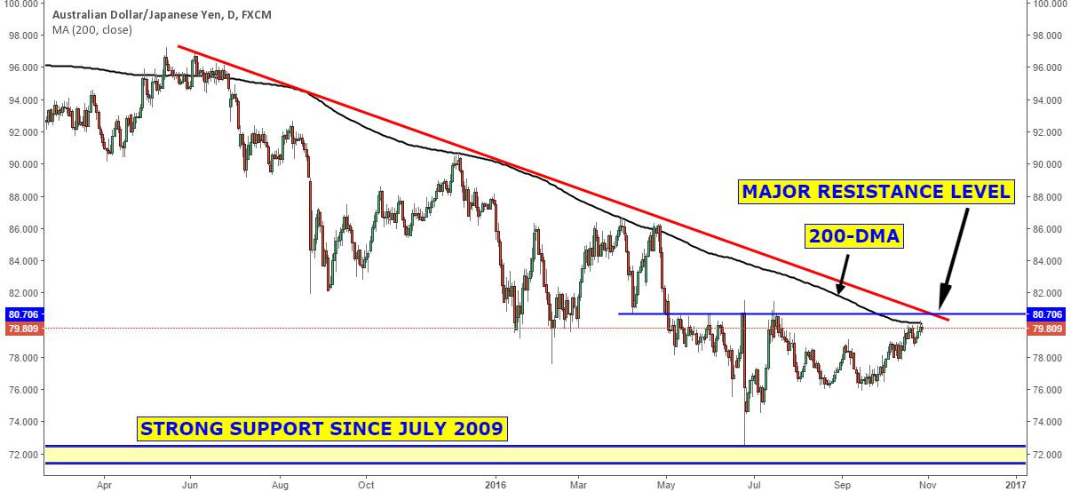 Clear resistance levels on the AUDJPY
