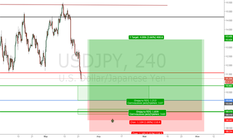 USDJPY: UsdJpy Buy limit 110 & 109.5