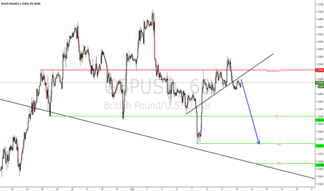 GBPUSD: GBPUSD short coming up.