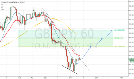 GBPJPY: GBPJPY - h1 - Bullish Idea