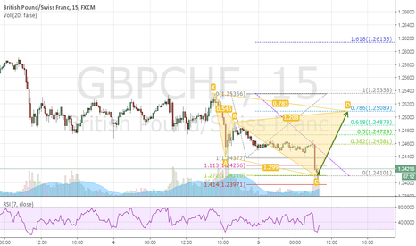 GBPCHF: GBPCHF Potential Cypher Pattern okey...Its time for a reversal!