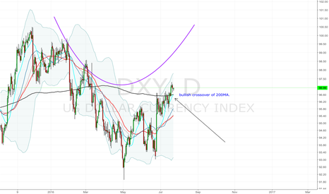 DXY: DXY in a bullish crossover...strong dollar weak indexes