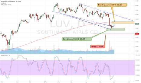 LUV: $LUV is now 37.87. Price Target Hit. Great HPS Trade.
