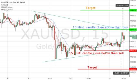 XAUUSD: Gold Trade According Chart