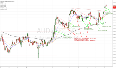 AUDUSD: AUD/USD navigating trend up, trade management