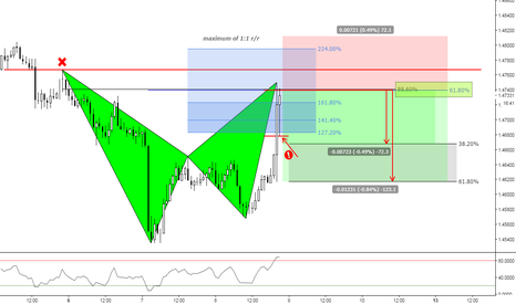 EURNZD: (1h) The fast Pullback or Fast Kick