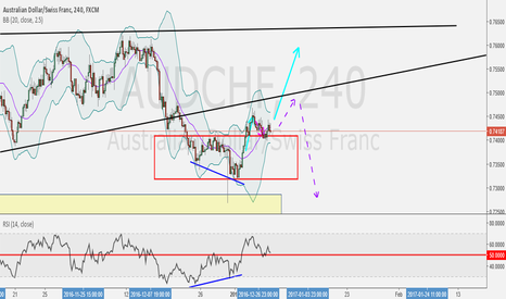 AUDCHF: Reversal to Long or Make Retracement to Continuing to Downside