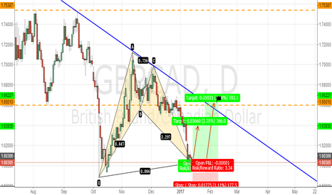 GBPCAD: GBPCAD BULLISH BAT PATTERN DIDEA TITLE AND DESCRIPTION*