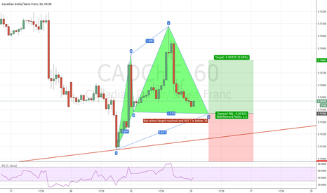 CADCHF: CAD/CHF 1HR Bullish CYPHER