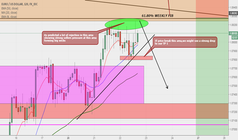 EURUSD: EURUSD Big Sell Swing Update 2h TF