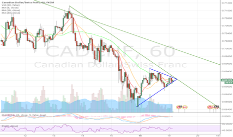 CADCHF: Symmetric triangle. Downtrend continues