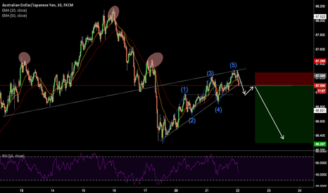 AUDJPY: AUDJPY PERFECT HEAD AND SHOULDERS AND ENDING DIAGONAL