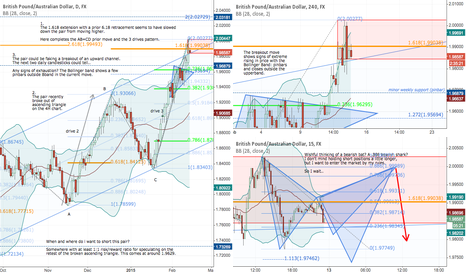 GBPAUD: Building a case for shorting the GBPAUD short/mid term