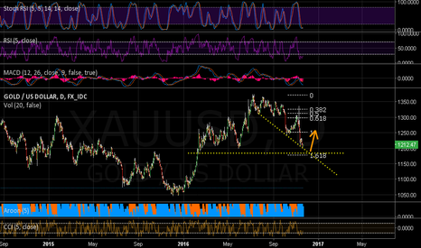XAUUSD: Will gold fall to 1184?