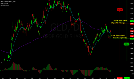GLD: Neutral trade on GLD with positive Vega