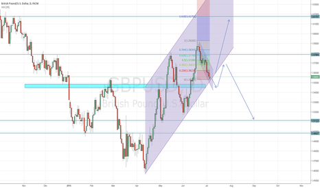 GBPUSD: 2 Scenarios on Cable
