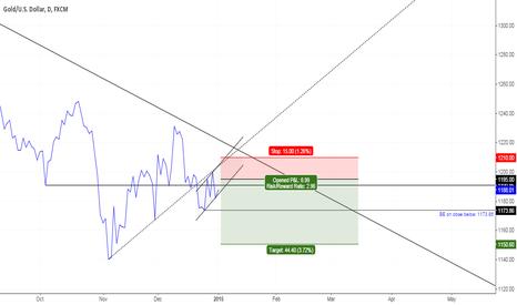 XAUUSD: Gold - Aiming for weekly bullseye