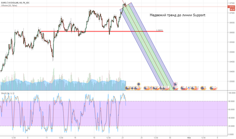 EURUSD: Медвежий тренд на Eur/USD