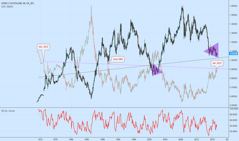 EURUSD: Correlation exists - a look back G8 forex market (analysts only)