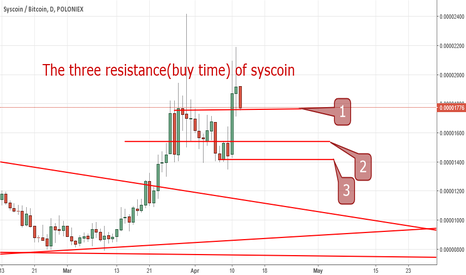 SYSBTC: The three resistances(buy time) of syscoin