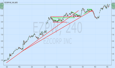 EZPW: EAPW Setting Up fro Breakout Ahead of Earnings