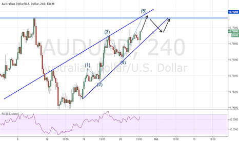 AUDUSD: AUDUSD - 5TH WAVE IN CHANNEL - SHORT THE DOUBLE TOP